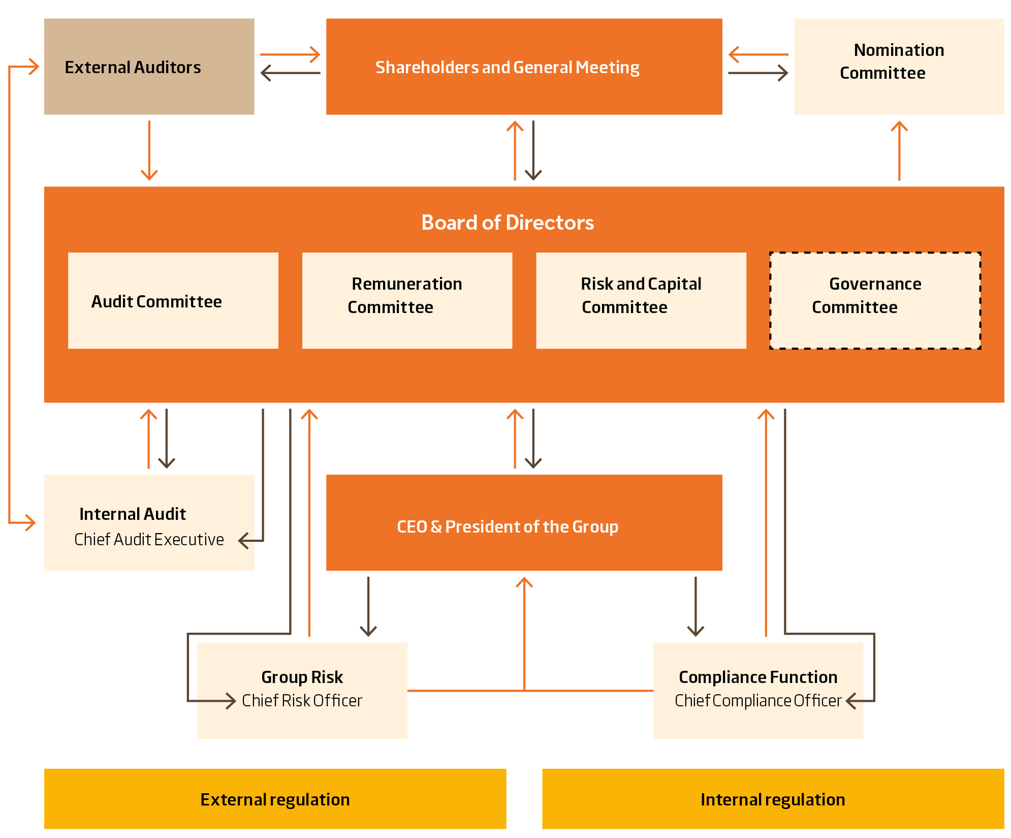 The image shows the governance structure of Swedbank.