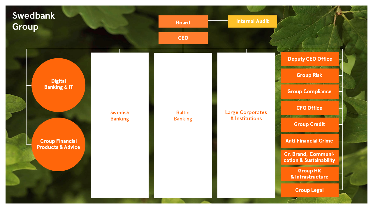 Swedbank's legal structure